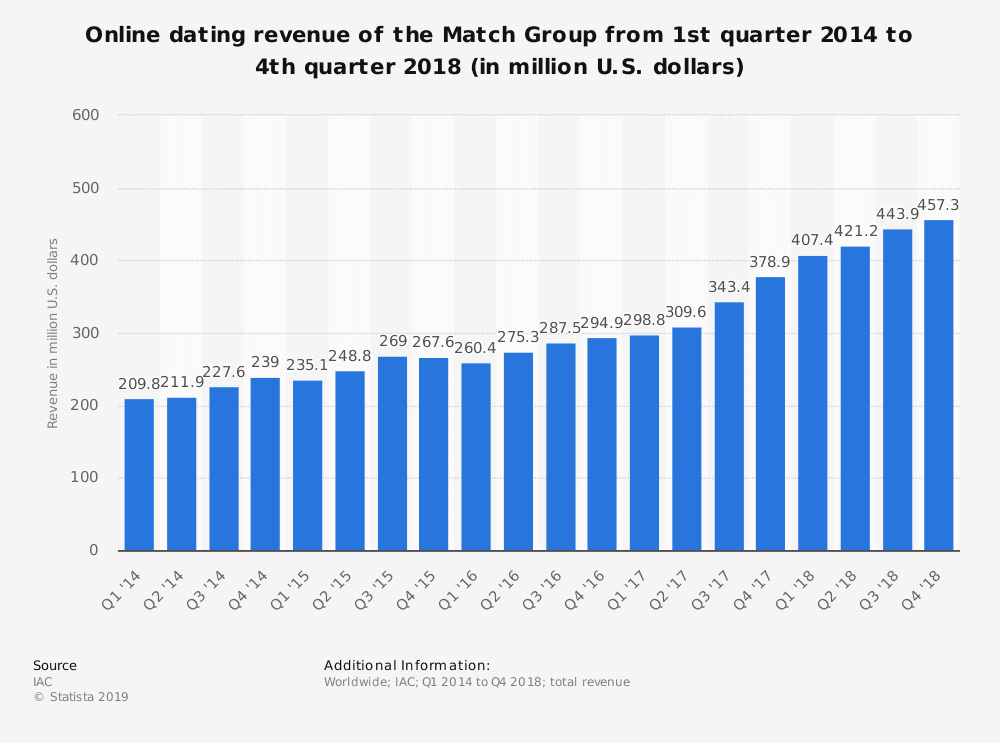 statistic id449390 the match group quarterly revenue 2014 2018