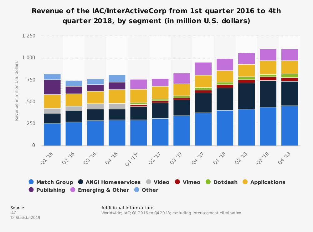statistic id449404 interactivecorp quarterly revenue 2016 2018 by segment