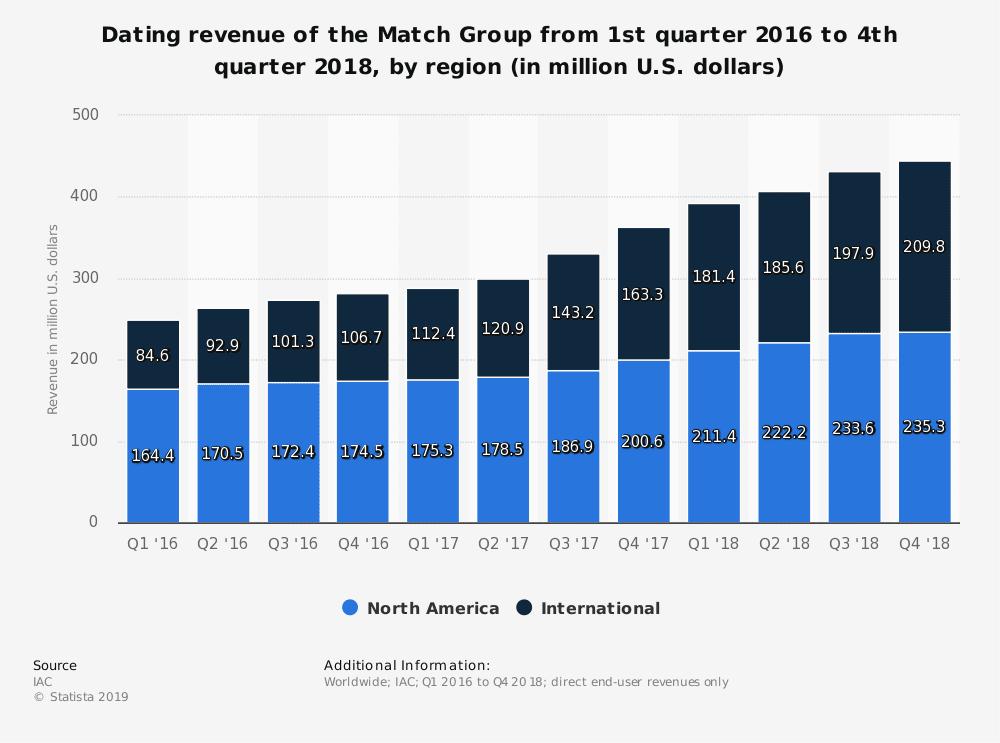 statistic id449407 the match group quarterly dating revenue 2016 2018 by region
