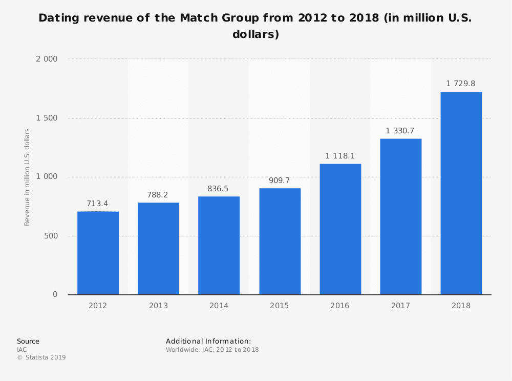 statistic id449432 the match group dating revenue 2012 2018