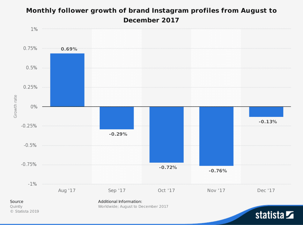 statistic id691747 instagram monthly brand profile follower growth 2017