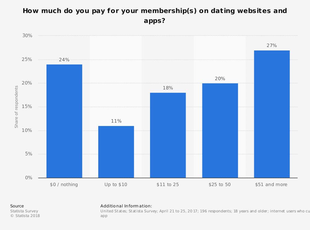 statistic id709923 us user spending on dating website or app memberships 2017