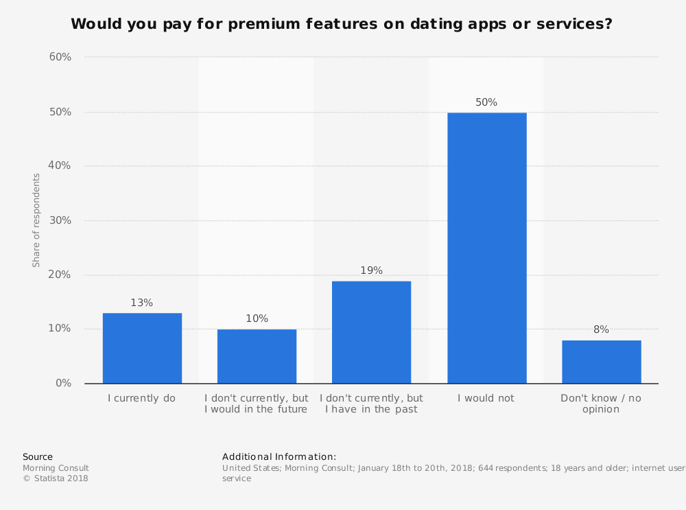 statistic id807763 us user willingness to pay premium fees for dating websites or apps 2018