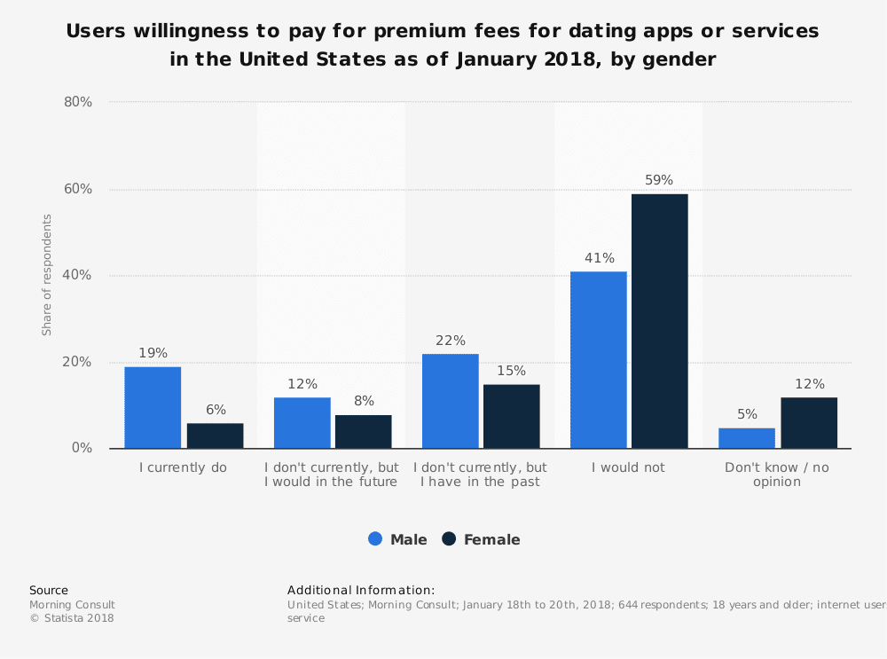statistic id809411 us user willingness to pay premium fees for online dating 2018 by gender