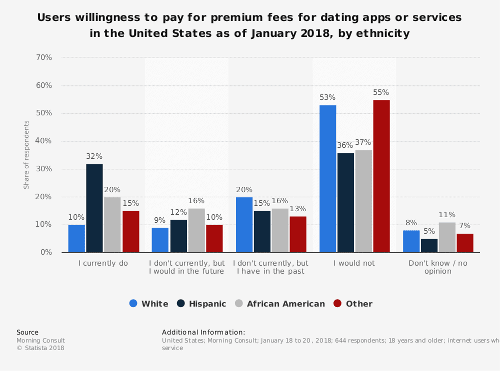 statistic id809434 us user willingness to pay premium fees for online dating 2018 by ethnicity