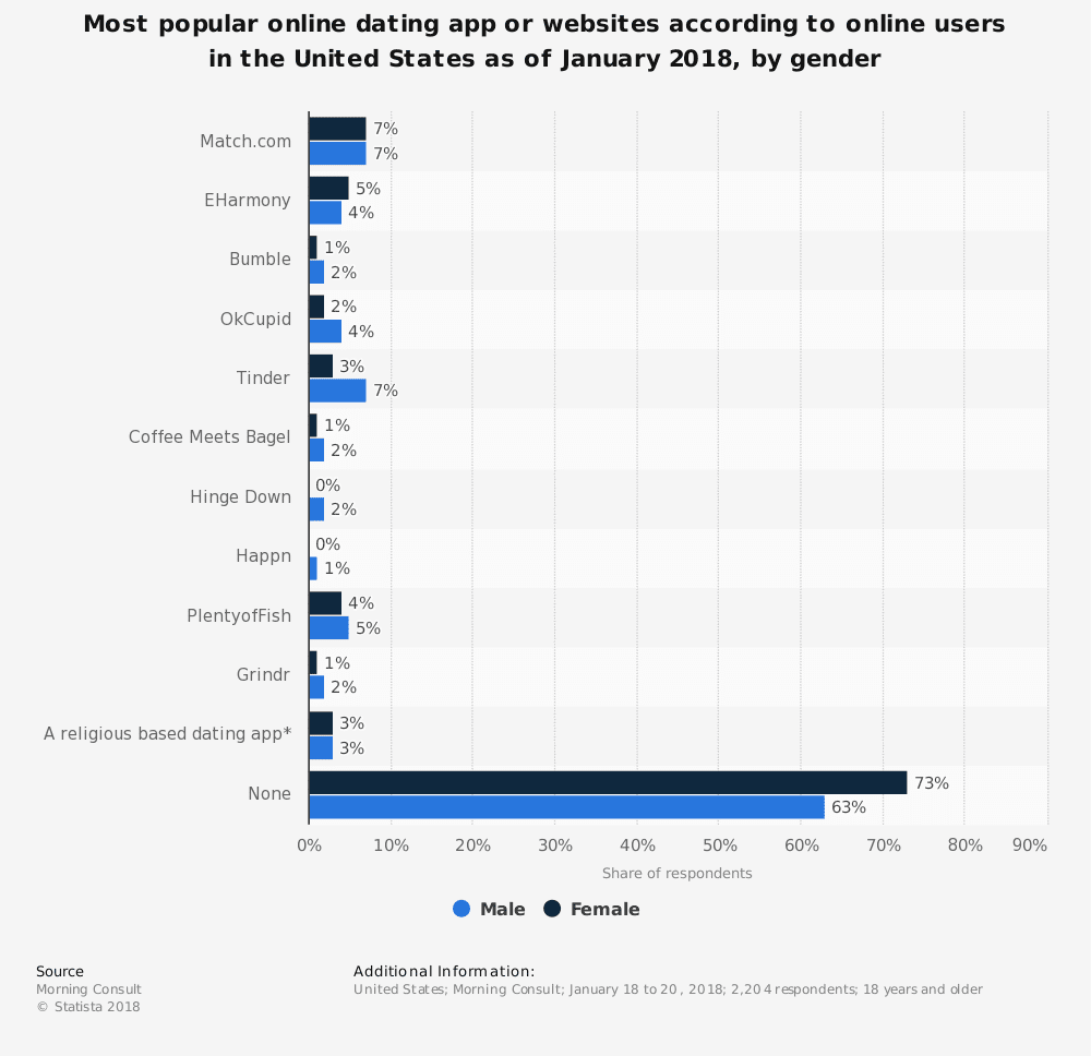 statistic id809443 favorite online dating website or app in the united states 2018 by gender