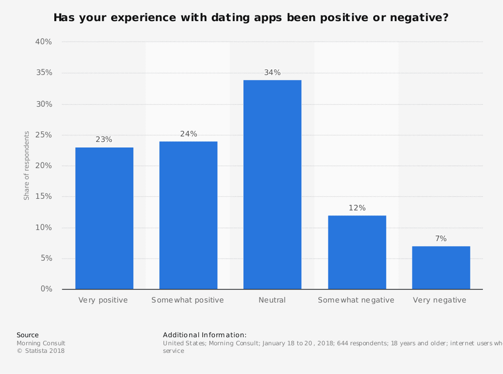 statistic id809463 us user experiences with dating apps or websites 2018