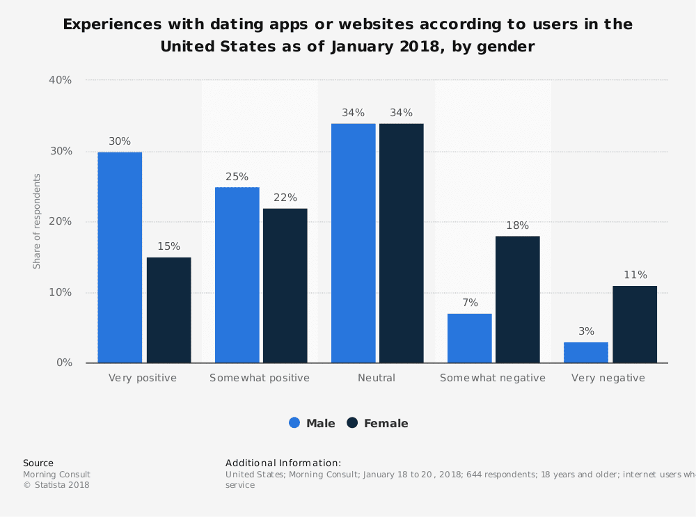 statistic id809482 us user experiences with dating apps or websites 2018 by gender