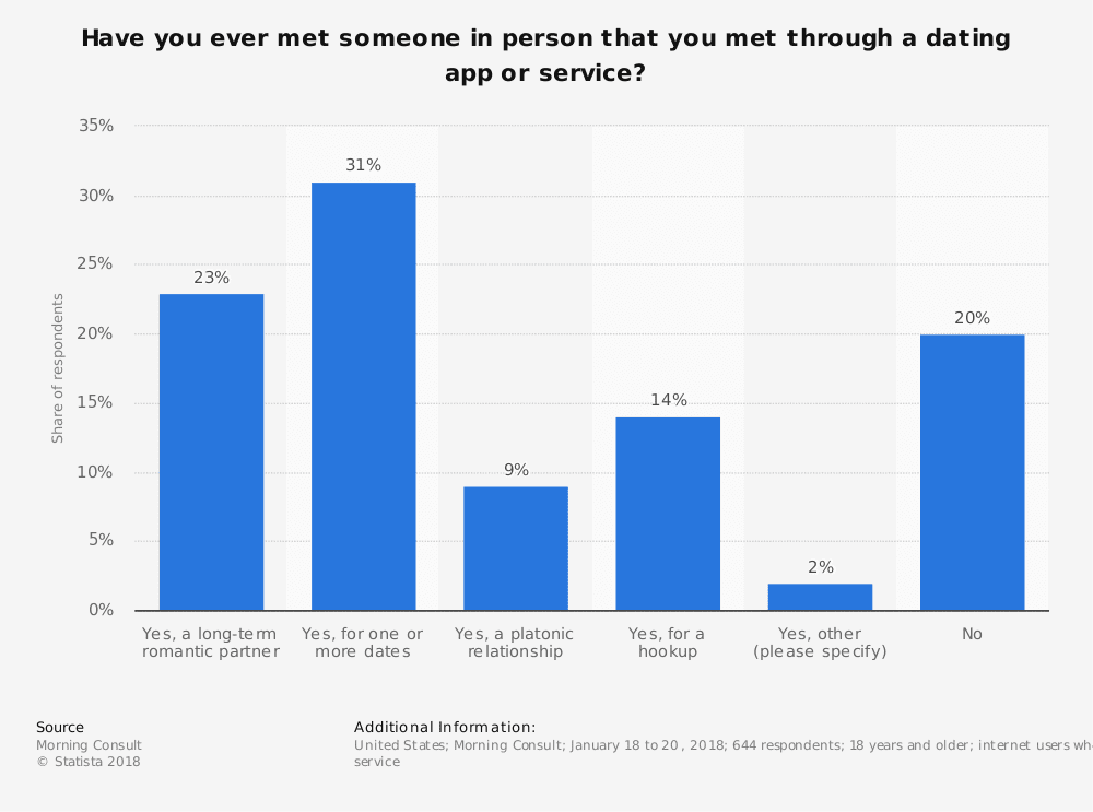 statistic id809517 us users who have met someone in person via online dating 2018