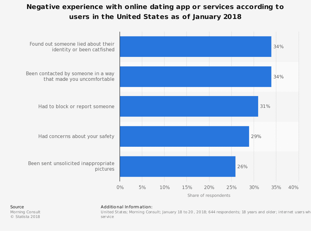 statistic id809548 us negative experiences with online dating app or service 2018