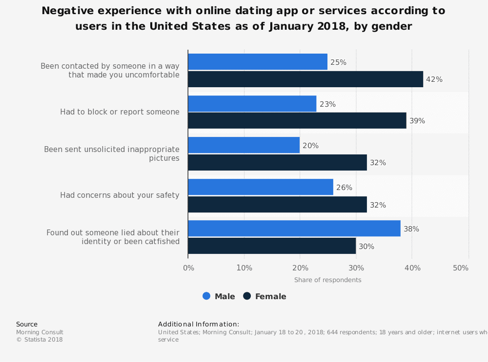 statistic id809605 us negative experiences with online dating app or service 2018 by gender