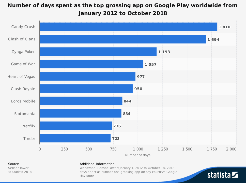 statistic id941910 number of days spent as the top grossing app on google play worldwide 2012 2018