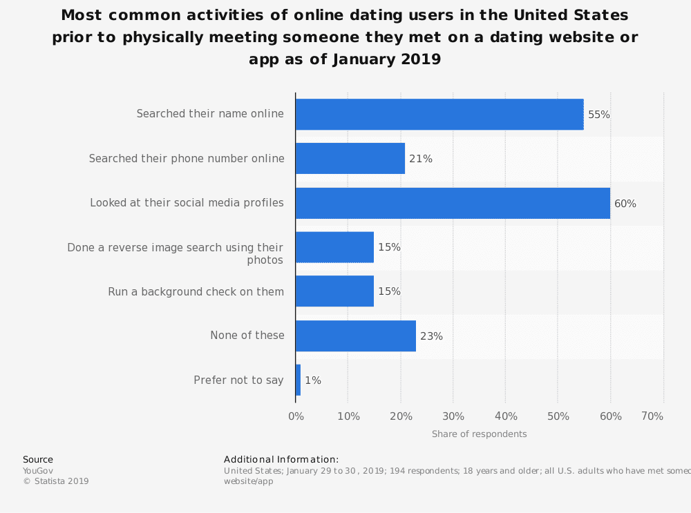 statistic id976154 us user actions before meeting somebody via online dating 2019