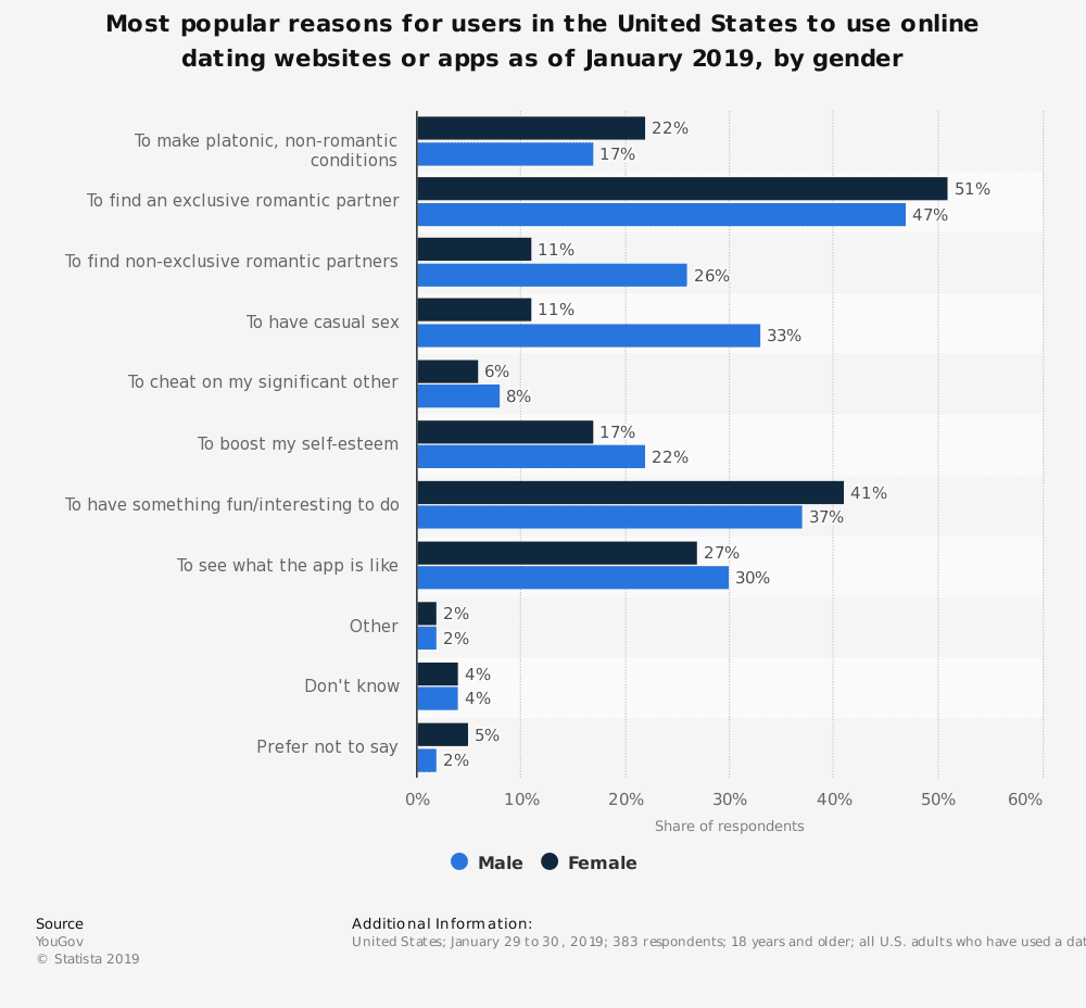 statistic id976223 us online dating website and app usage motivations 2019 by gender