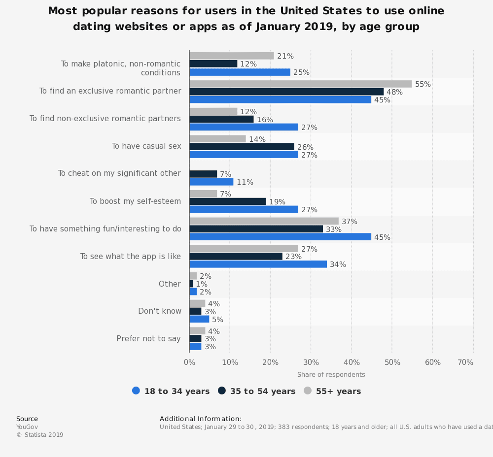 statistic id976234 us online dating website and app usage motivations 2019 by age group