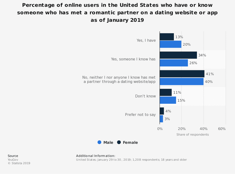statistic id976259 us online users who met a romantic partner on a dating app 2019 by gender
