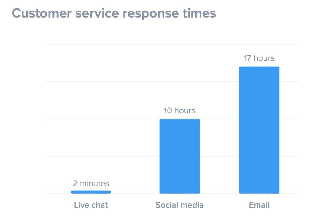 Customer Service response times