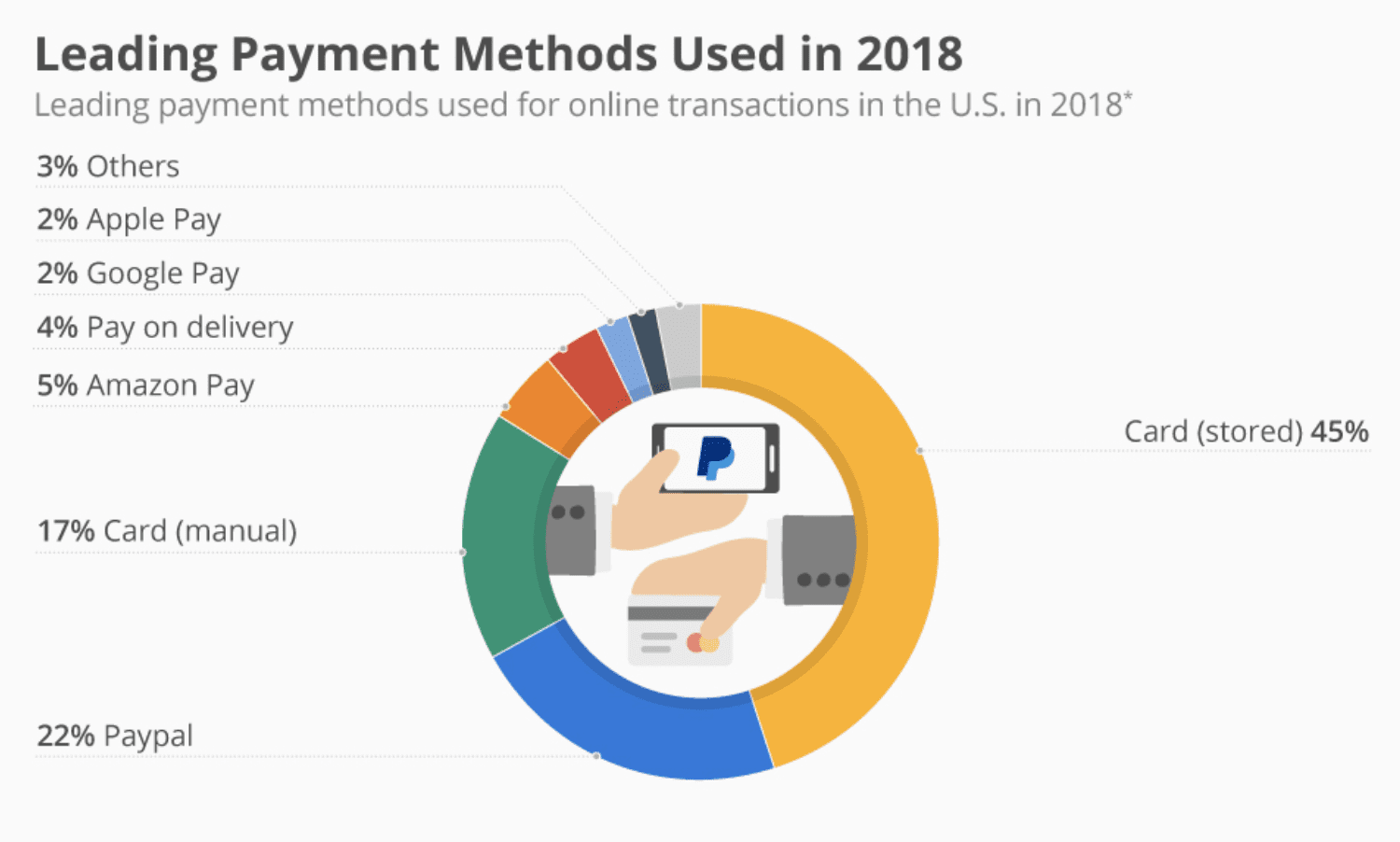 leading payment methods 2018