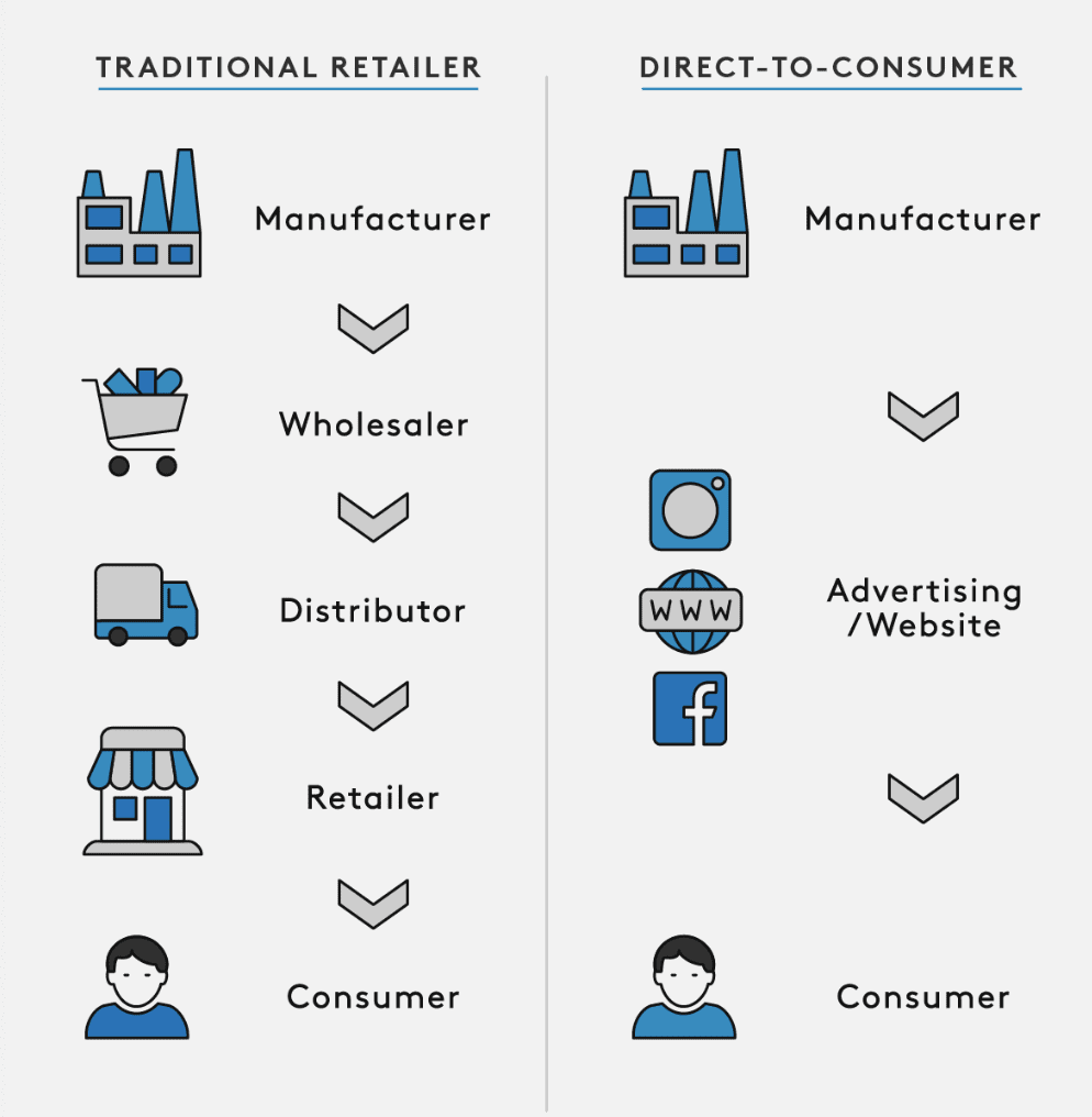traditional retailer vs direct to consumer
