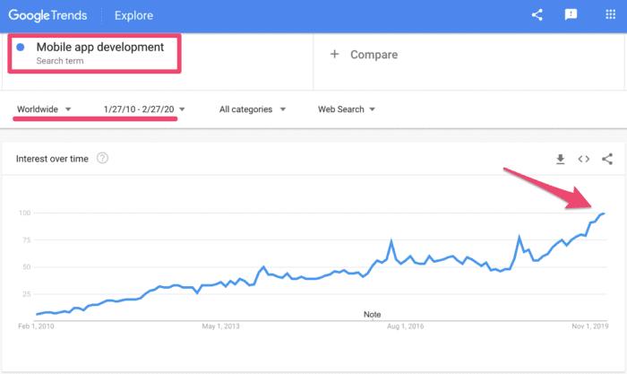 Mobile App development google trends