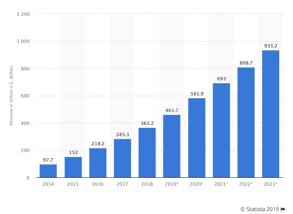 mobile app revenue growth