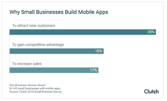 Why small business build mobile apps