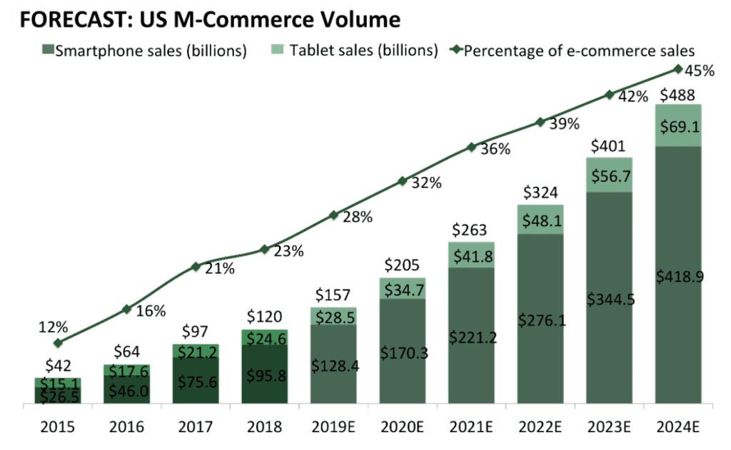 Commerce Volume Forecast