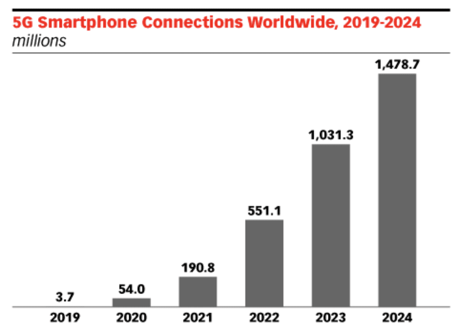 Worldwide 5G Smartphone Connections