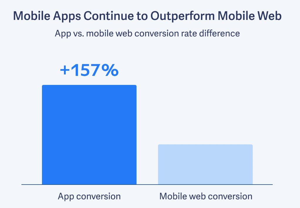 Mobile App Conversions