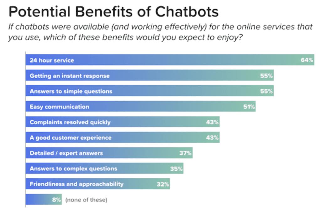 chatbot benefits chart