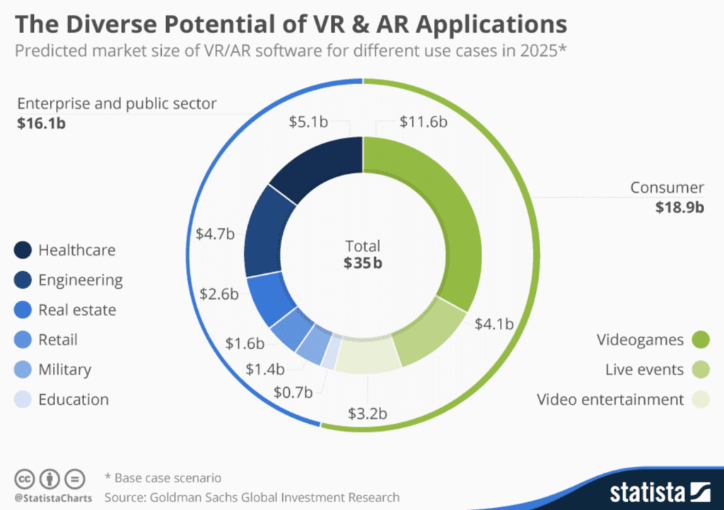 VR AR chart