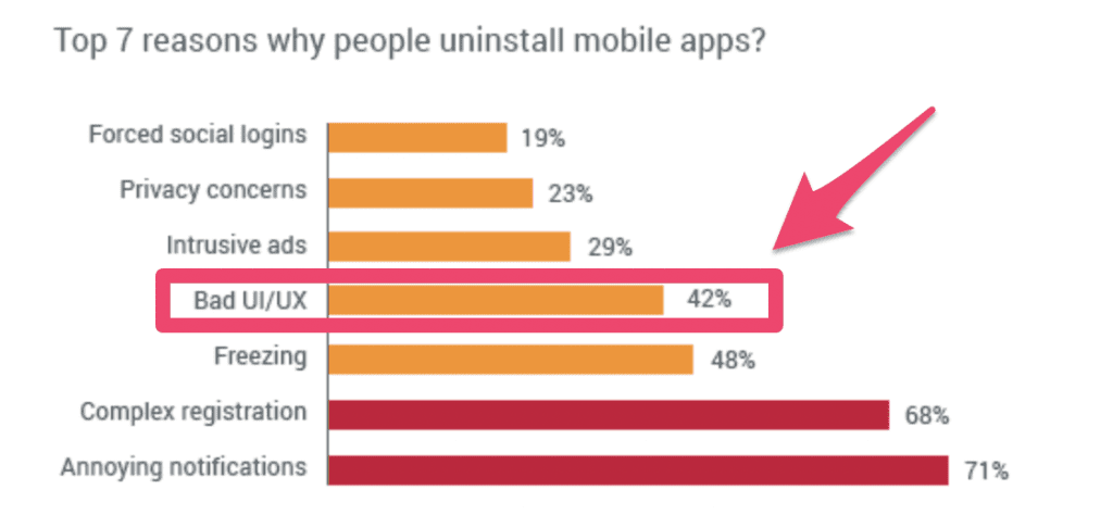why uninstall apps