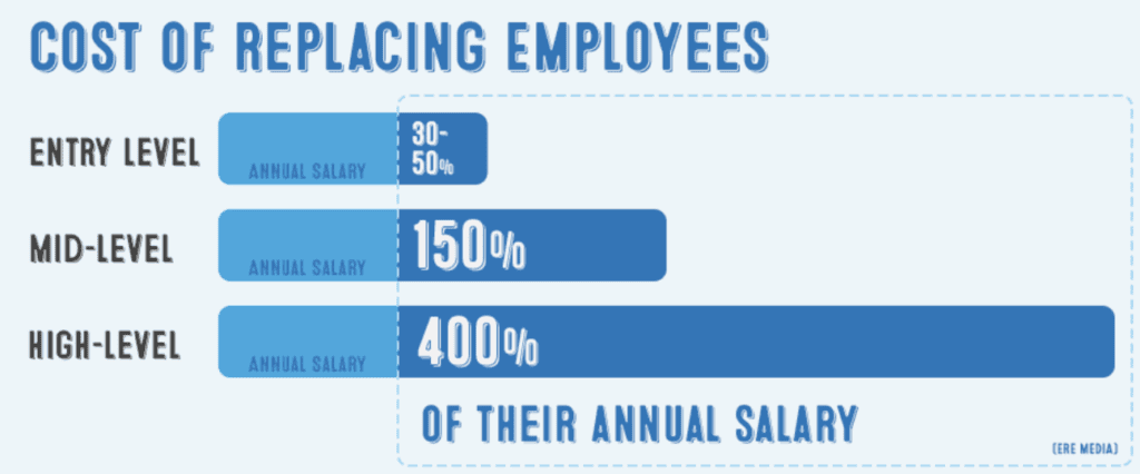 Cost of Replacing Employees