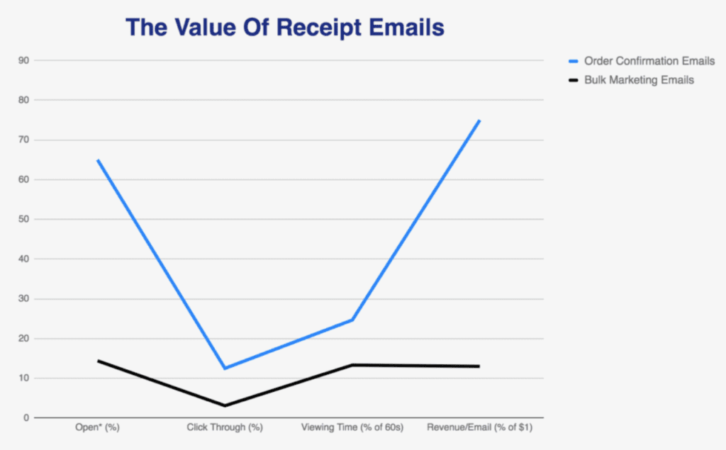 value of receipt emails