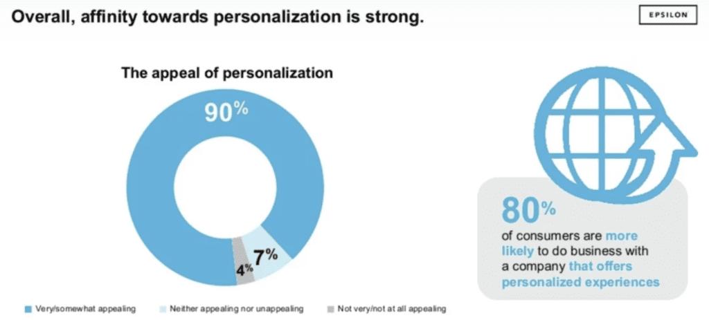 affinity towards personalization