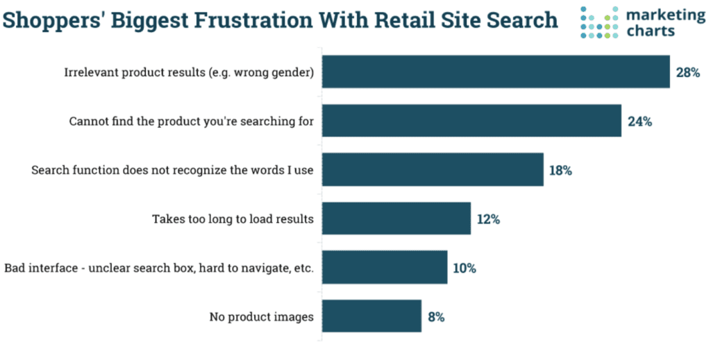 Shoppers biggest frustrations