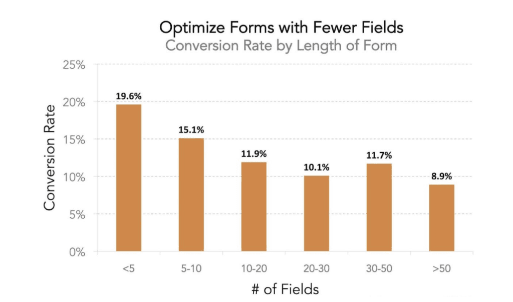 Conversion rates by optimized forms