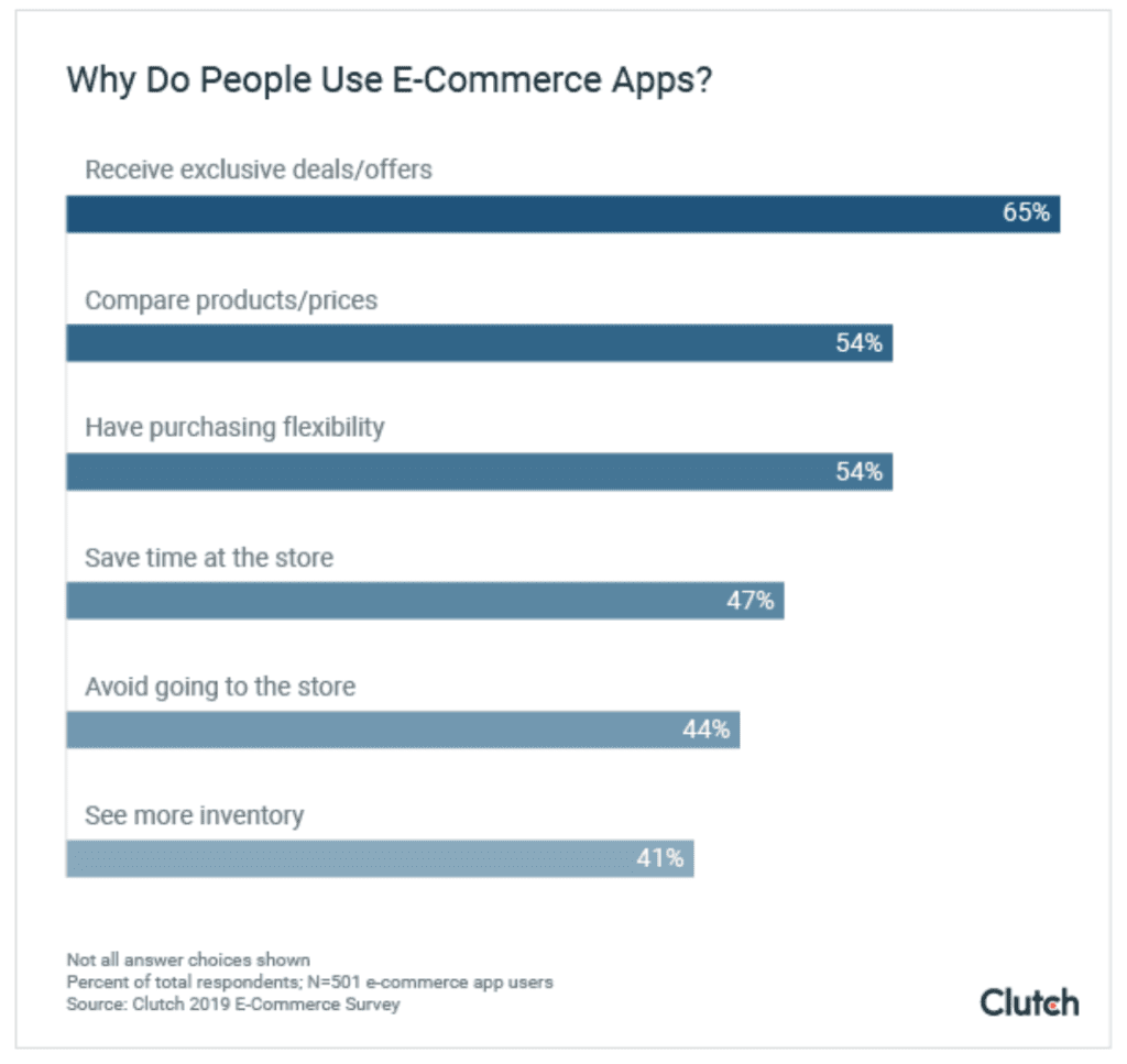 use of ecommerce apps