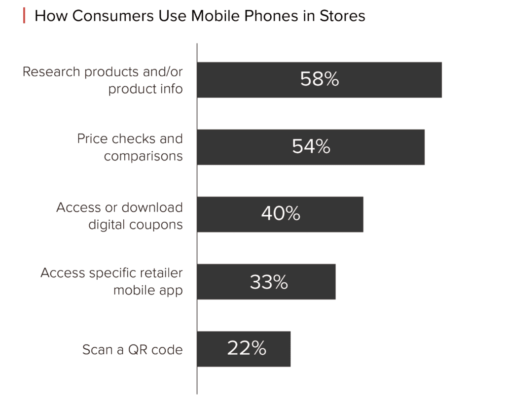 use of mobile phones in store