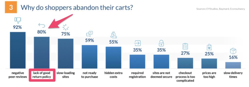 abandonment cart reasons
