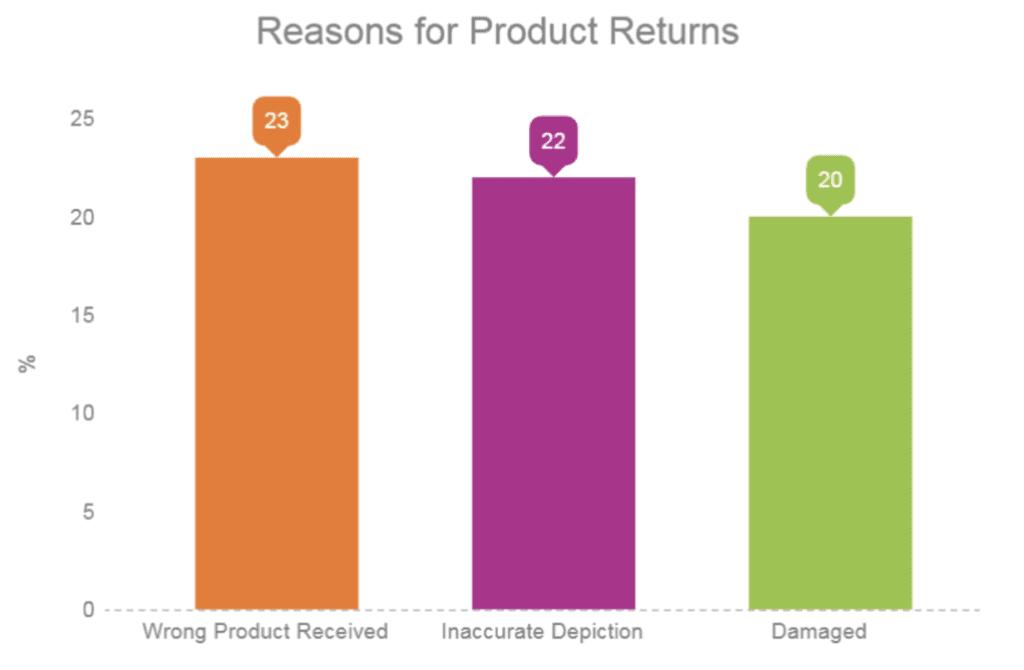 Product return reasons
