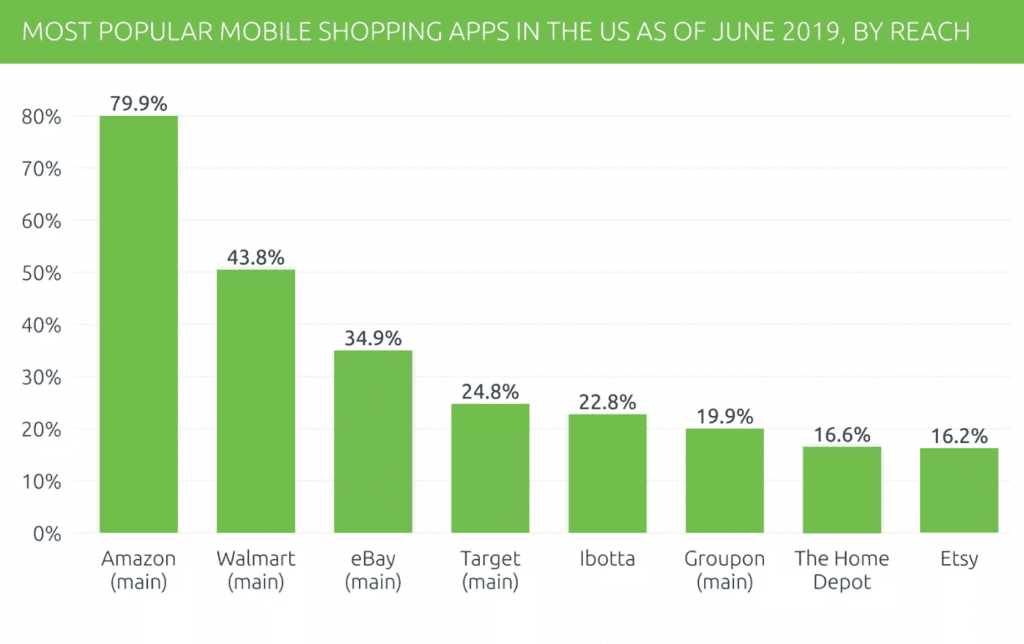 Most popular shopping apps