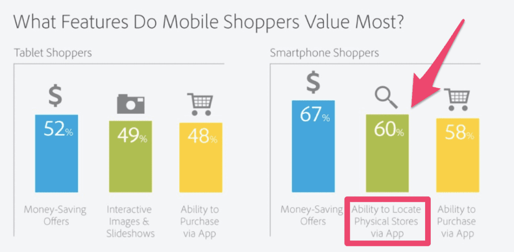 Most valued feature for shoppers