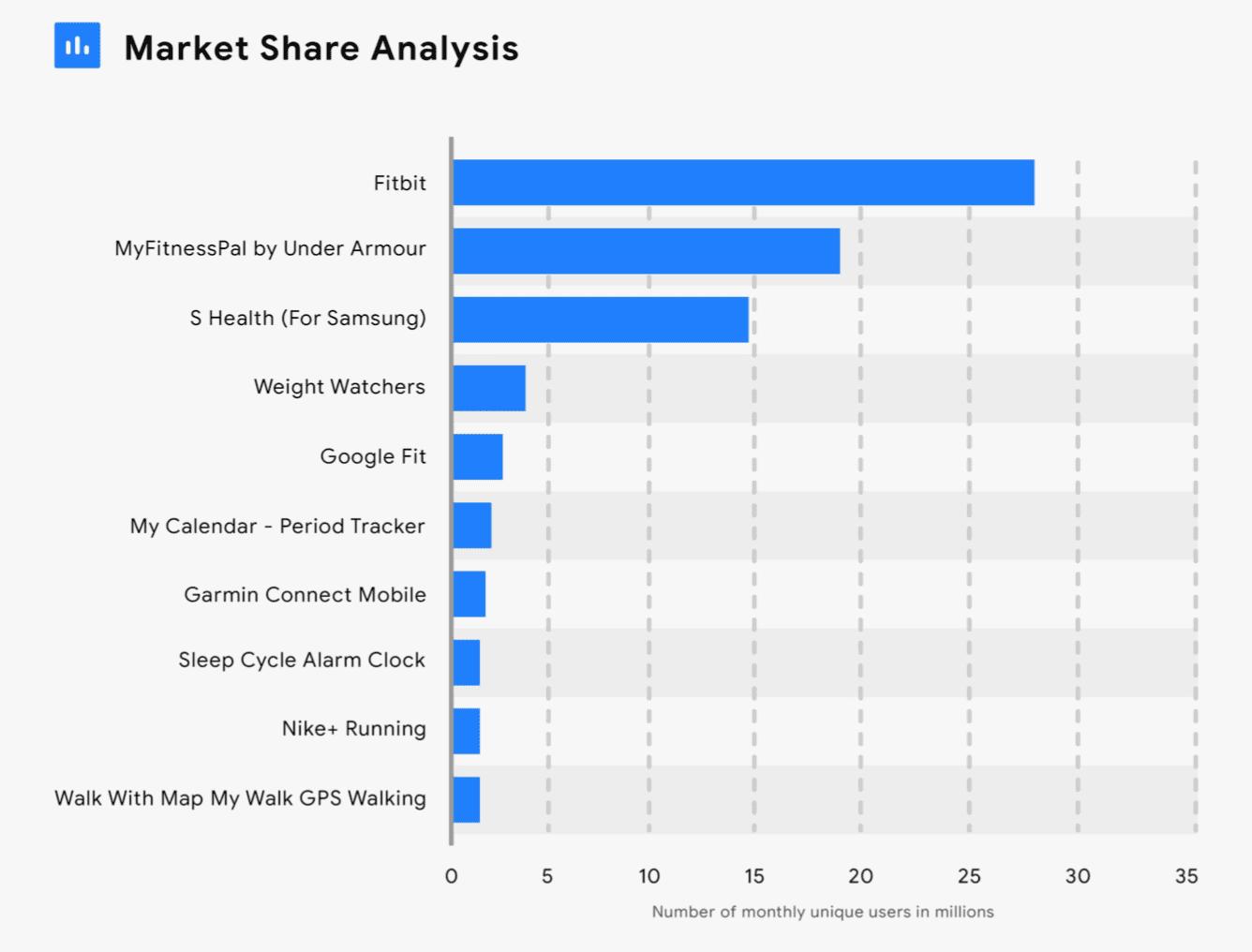 Market Share Analysis