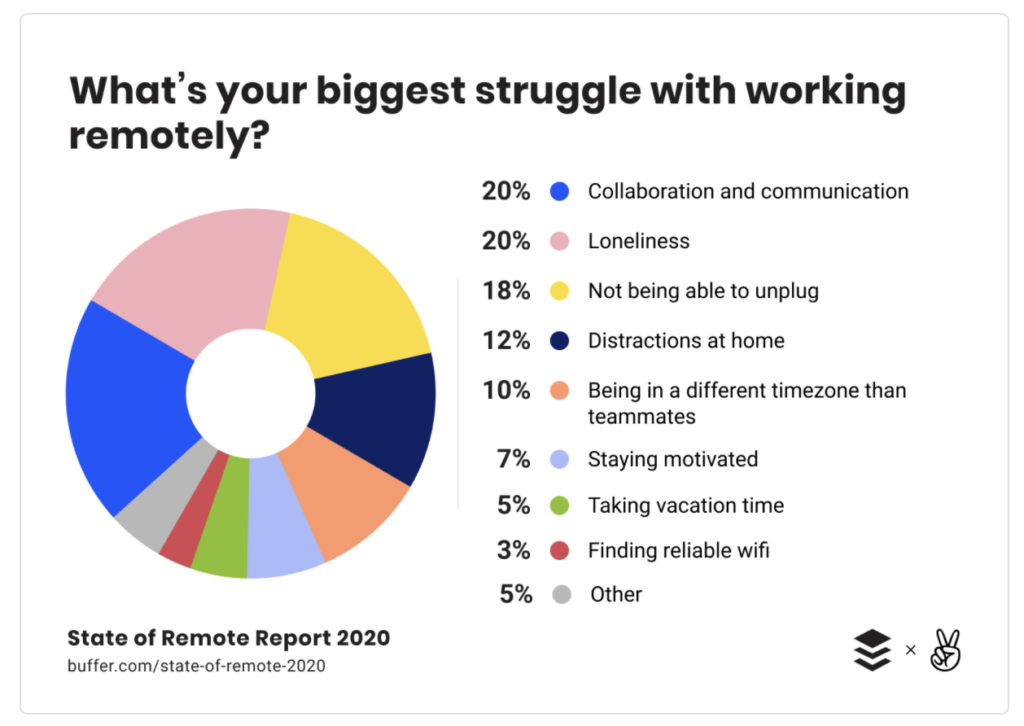 Biggest struggles while working remotely